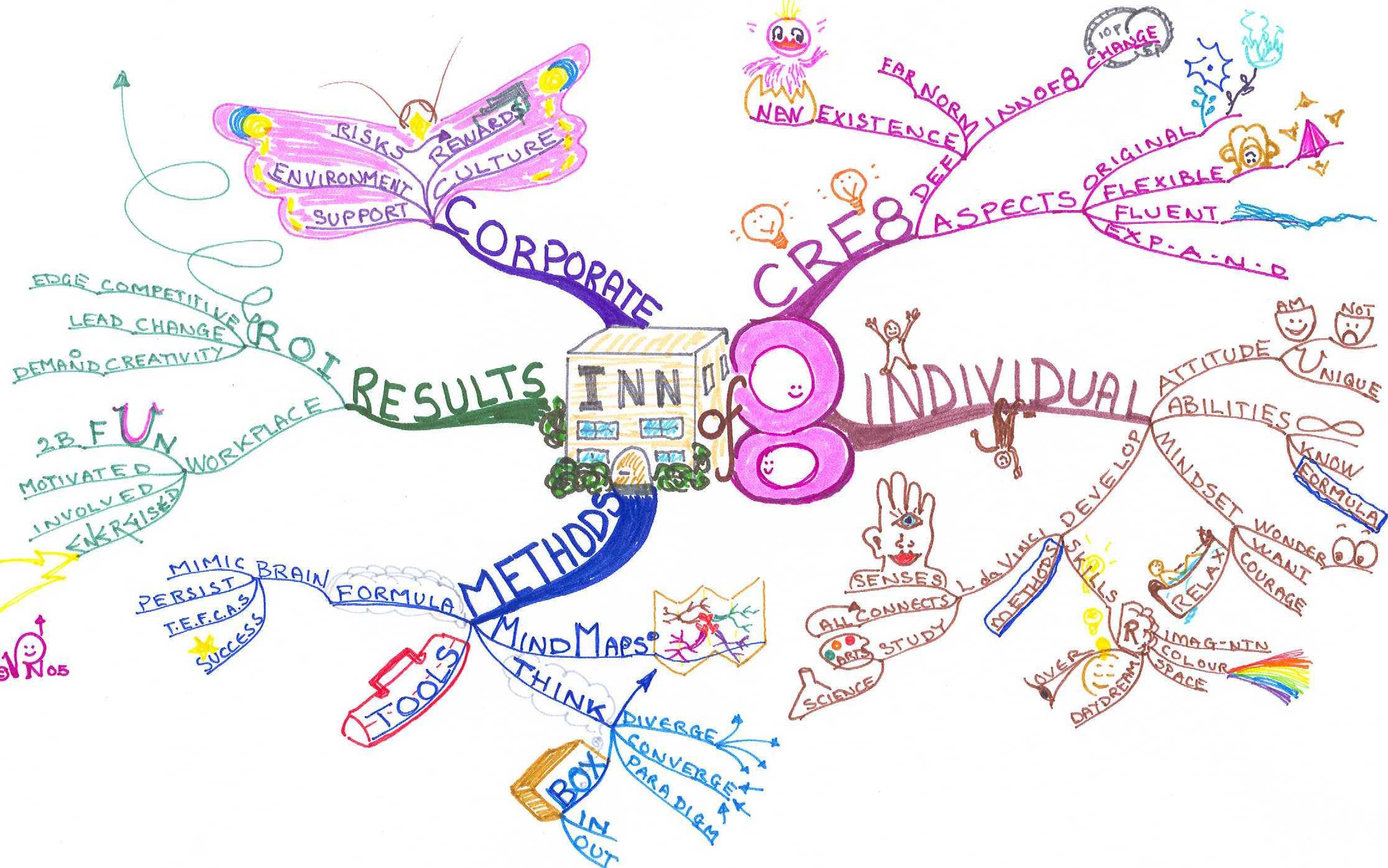 Idea Map #28 by Vanda North – Creative Organizations | Idea Mapping