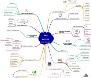 philippe-boukobza-idea-mapping-book-summary