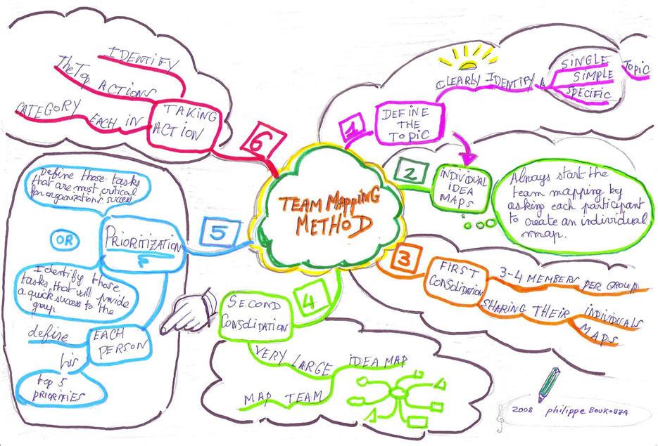 Team Idea Mapping Method – Idea Map #95 | Idea Mapping
