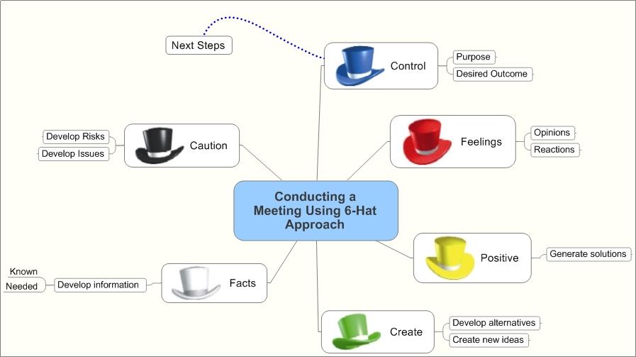 de Bono's 6 Thinking Hats – Idea Map #96 | Idea Mapping