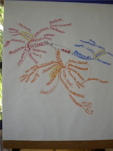 uses-of-idea-maps-1