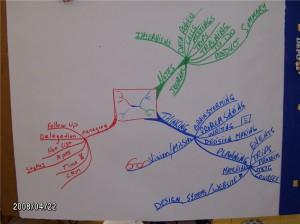 uses-of-idea-maps-2