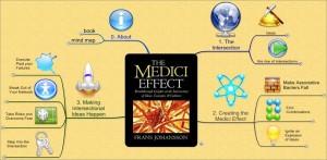 luciano-passuello-medici-effect