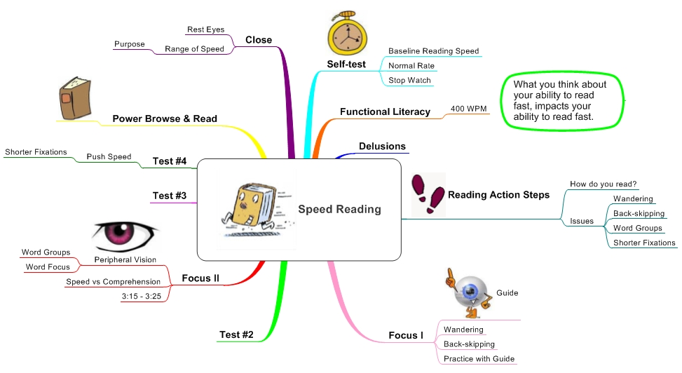 Speed Reading Idea Map 147 Idea Mapping