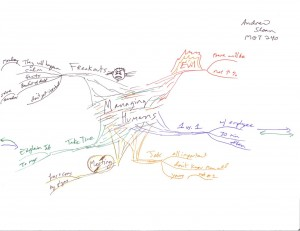 Andrei Sloan Mind Map  - Managing Humans #2