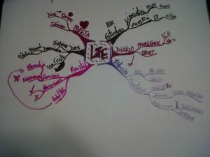 Abraham Paniagua - Life Idea Map