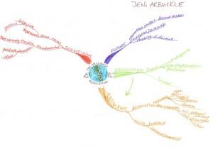 Jeni Arbuckle's Idea Map - The Necessary Revolution