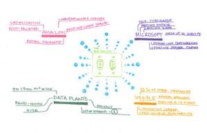 Jenna Halverson's Idea Map - The Big Switch