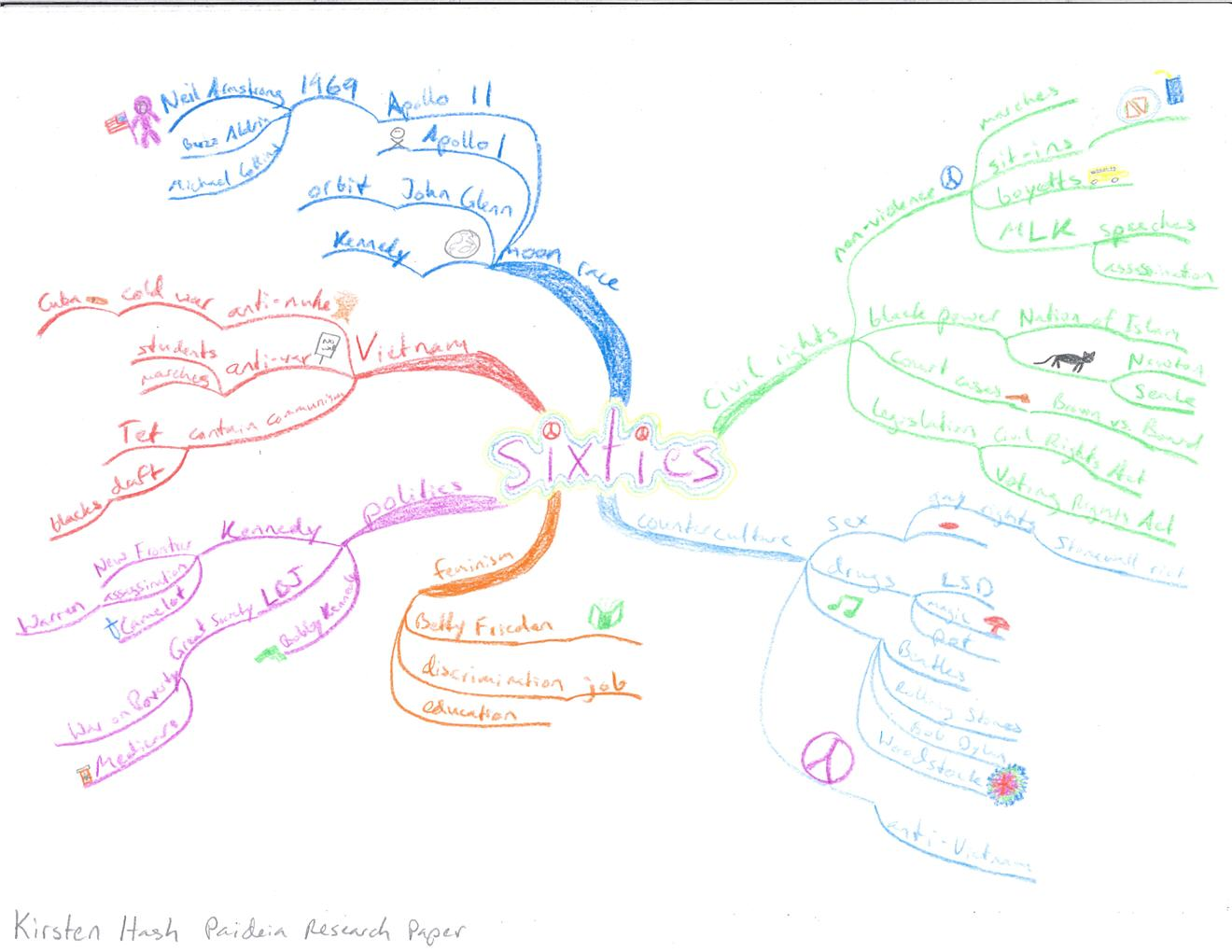 Kirsten-Hash-Idea-Map-or-Mind-Map-of-the-History-of-the-1960s Examples Of Conformity In Movies on examples of medical flow charts, outlaw biker movies, examples of peer pressure, examples of nonconformity in society,