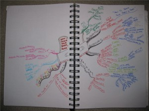Liz Kimura - Idea Map or Mind Map of Book - How to Teach Your Baby to Read