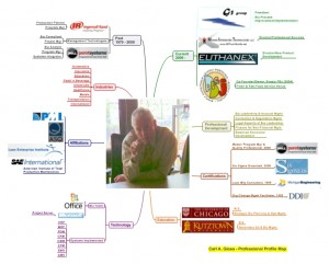 Carl Giosa Idea Map or Mind Map Resume Minus Contact Info