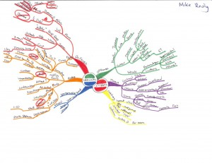 Mike Redig - Idea Map or Mind Map about Ultimate Frisbee