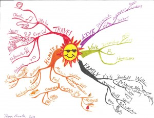 Teresa Procter - Idea Map or Mind Map of Summer Plans