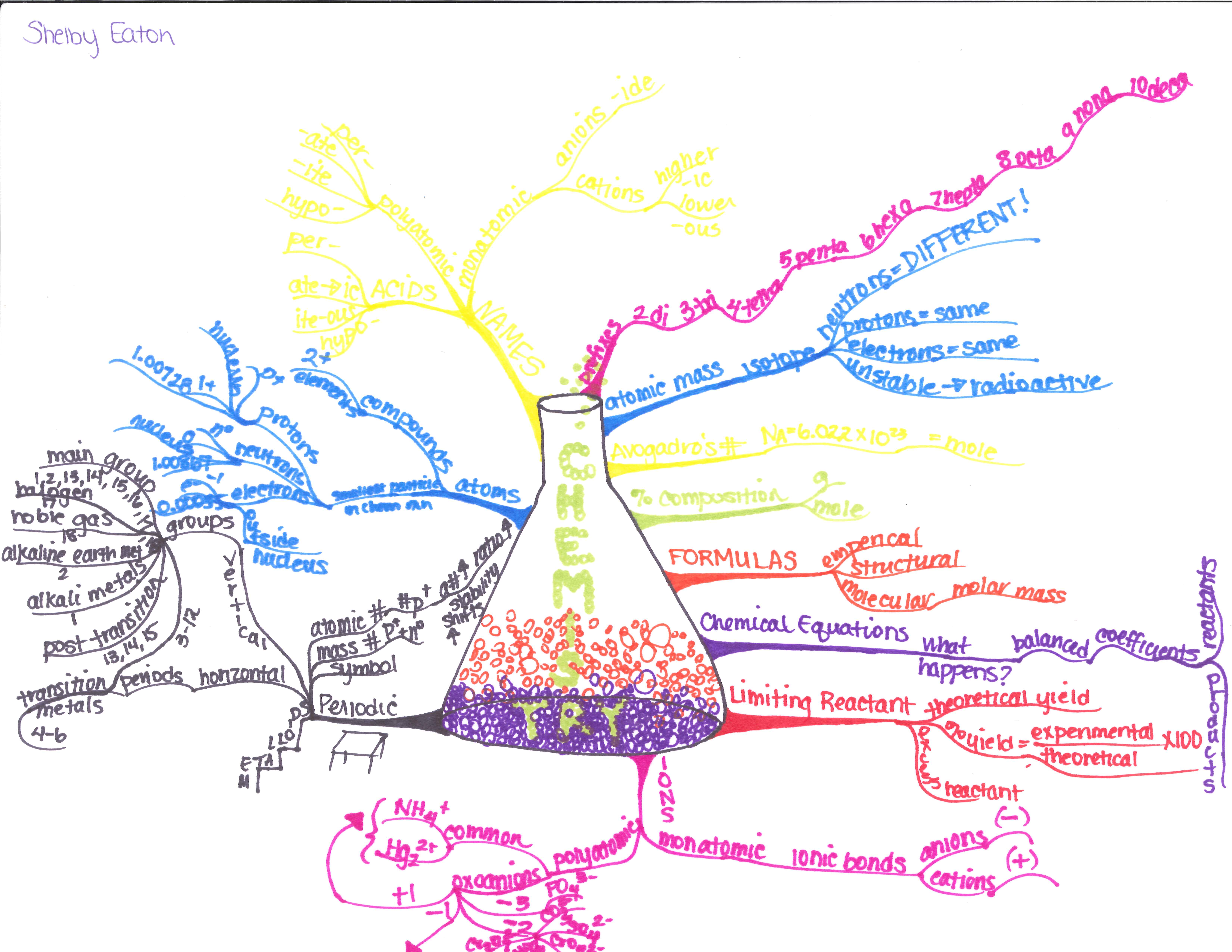 Idea Map 262 Shares How a College Student Memorized Chemistry ...