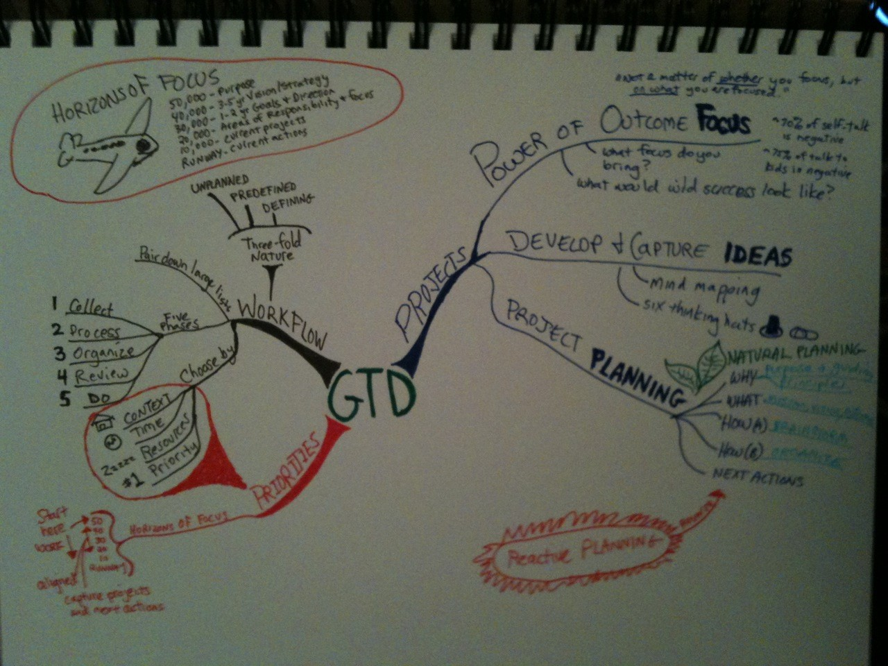 Idea Map 269 David Allen GTD Seminar Idea Mapping