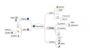 Alla Makoveeva's Idea Map Using Freemind