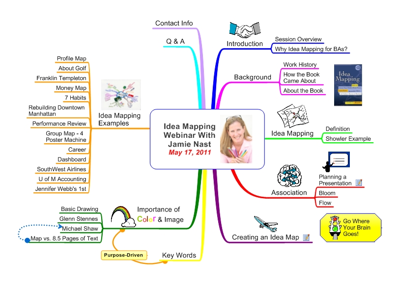 Free 1-Hour Idea Mapping or Mind Mapping Webinar With Jamie ... on business simulation, business modelling, business planning function, business process, business surveillance, business blogging, business intelligence gathering, business reporting, business management, business networking, business documentation, business communications, business implementation, business financial chart, business concept model, business taxonomy,