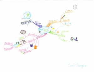 Emily Streeper Idea Map or Mind Map