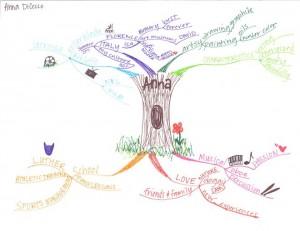 Anna DiCecco - Who Am I Idea Idea Map