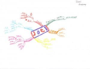 Joel Gasway - Who Am I Idea Map