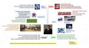 Eric Giosa Resume Using an Idea Map or Mind Map