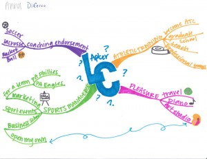 Anna Dicecco - After Luther College Idea Map