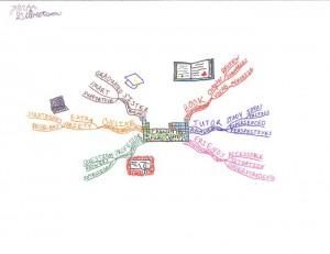 Devin Gilbertson - Chemistry Study Options Idea Map