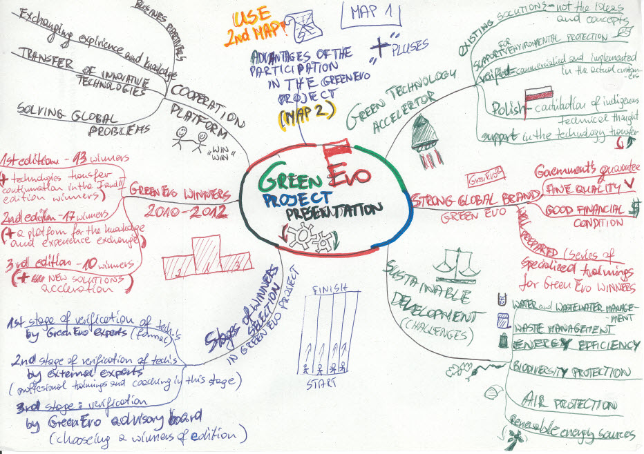 idea map or mind map 419 greenevo presentation in poland idea