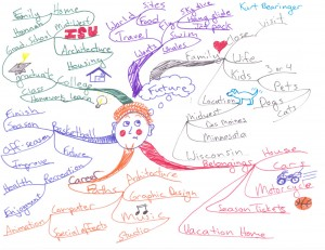 Kurt Bearinger - Idea Map or Mind Map of His Future