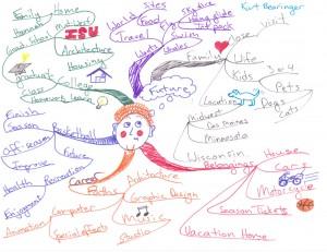 Kurt Bearinger - Idea Map or Mind Map of His Future