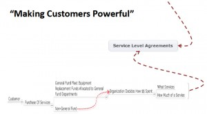 Drew Davis - Making Customers Powerful 2