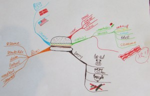 Idea Mapping or Mind Mapping Workshop for PRA International - Gareth Adams Burger Idea Map