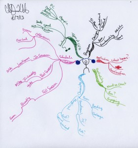 Chris Kordick - 1-year Weightlifting Program Design Idea Map or Mind Map
