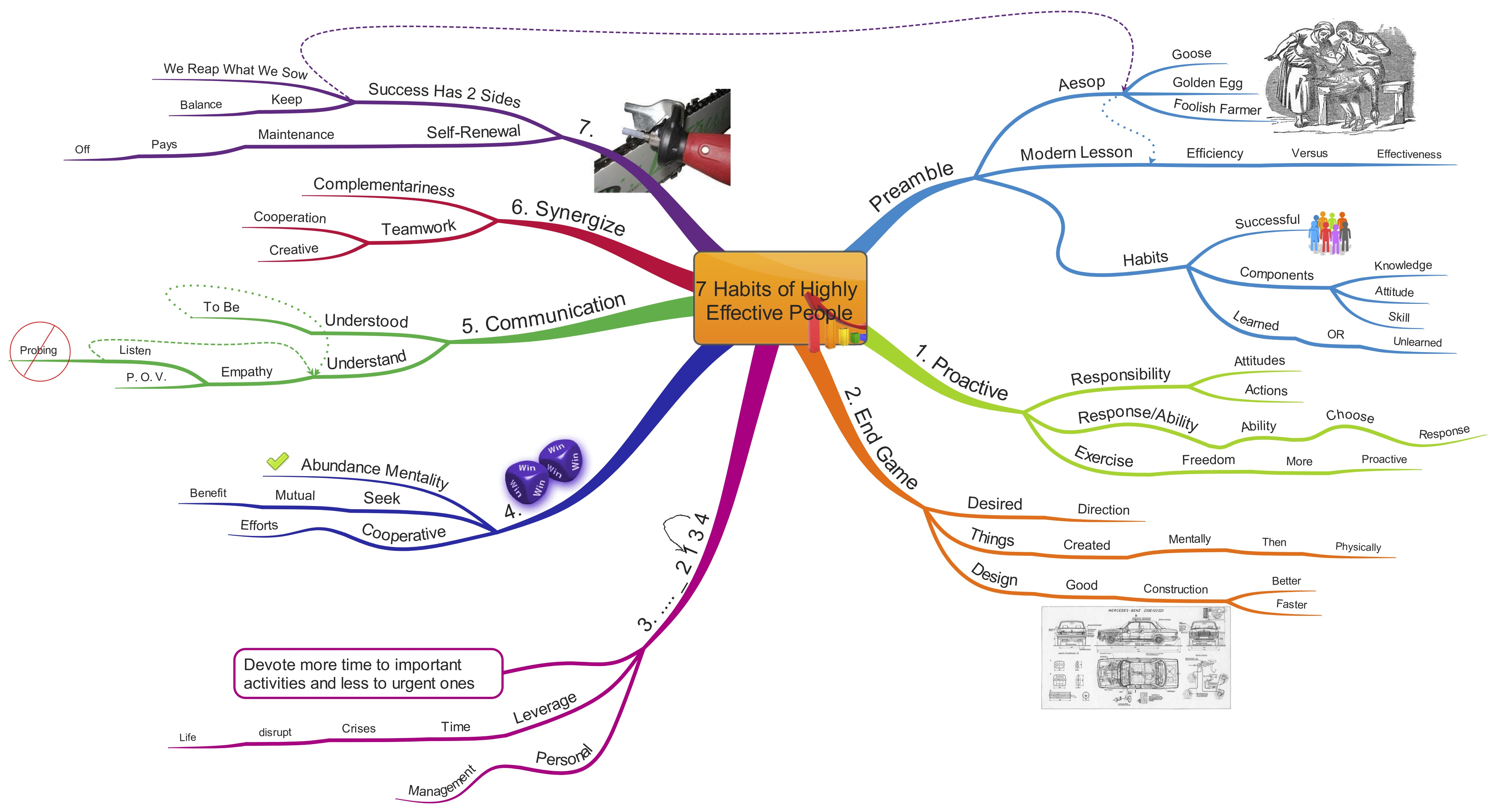 how to make effective mind map