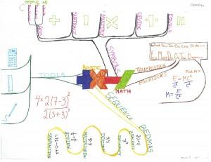Scott Letwin - Basic Math Idea Map or Mind Map - Zimmer