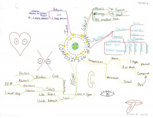 Scott Letwin - Composition of Matter Idea Map or Mind Map - Zimmer
