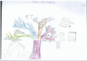 Lindsey Cranfield - Anderson Shelter WWII Idea Map or Mind Map
