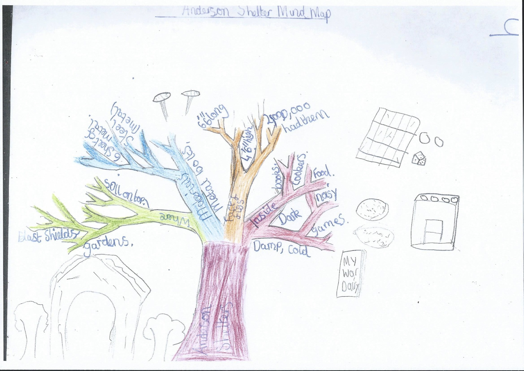 Idea Maps Or Mind Maps 456 457 From 9 11 Year Old Children Idea