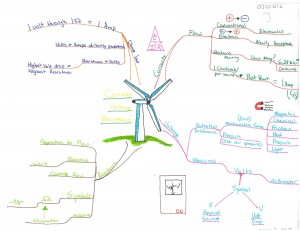 Scott Letwin - CVR Idea Map or Mind Map - Zimmer