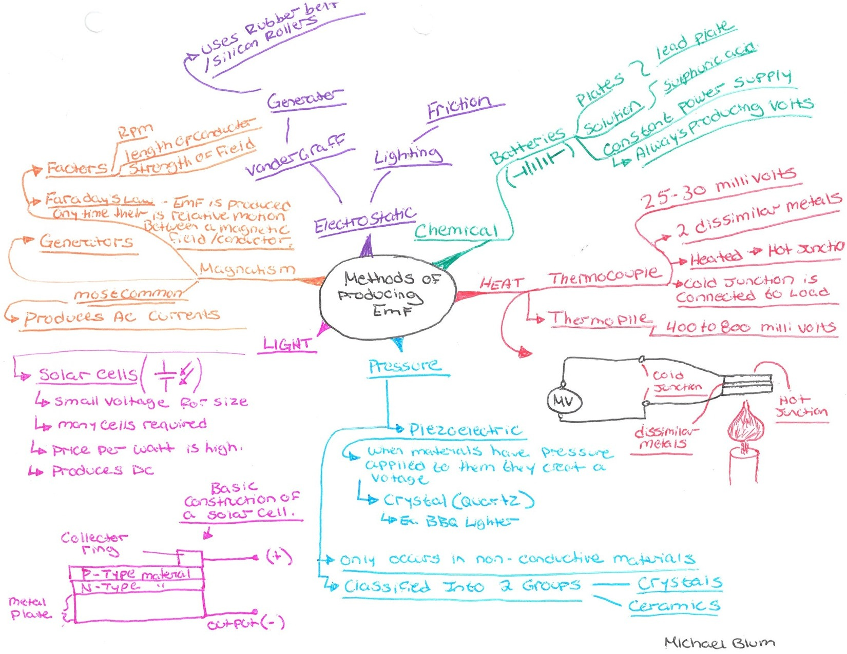 Idea Maps (or Mind Maps) 459-460 from Red Deer College Electrical ...