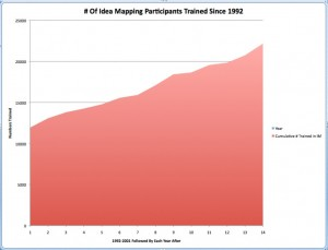 Number of Idea Mapping Participants 7-2014