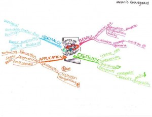 Idea Map or Mind Map - Luther College Grangaard, Melanie 3sm copy